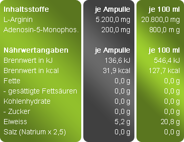 libidoxin-akut-naehrstofftabelle
